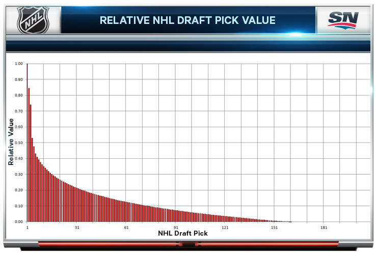 Image result for nhl draft pick value chart