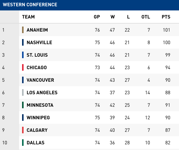 west-standings-march27